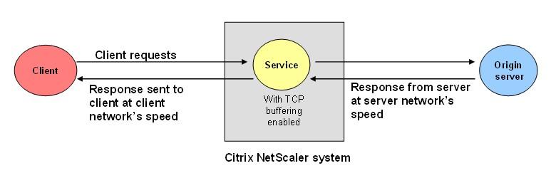 TCP Buffering_citrix adc