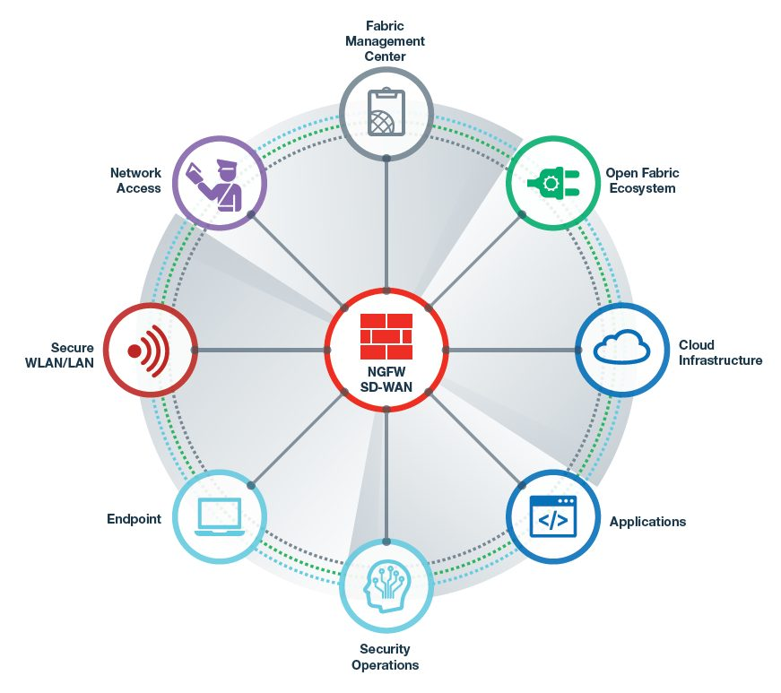 The Fortinet Security Fabric Architecture