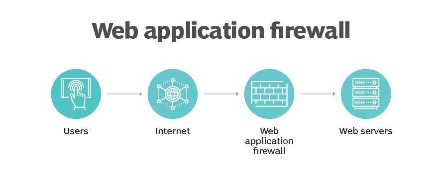 Tường lửa ứng dụng web (WAF) là gì