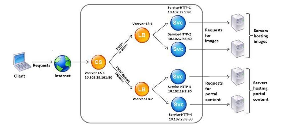 mô hình triển khai citrix ADC