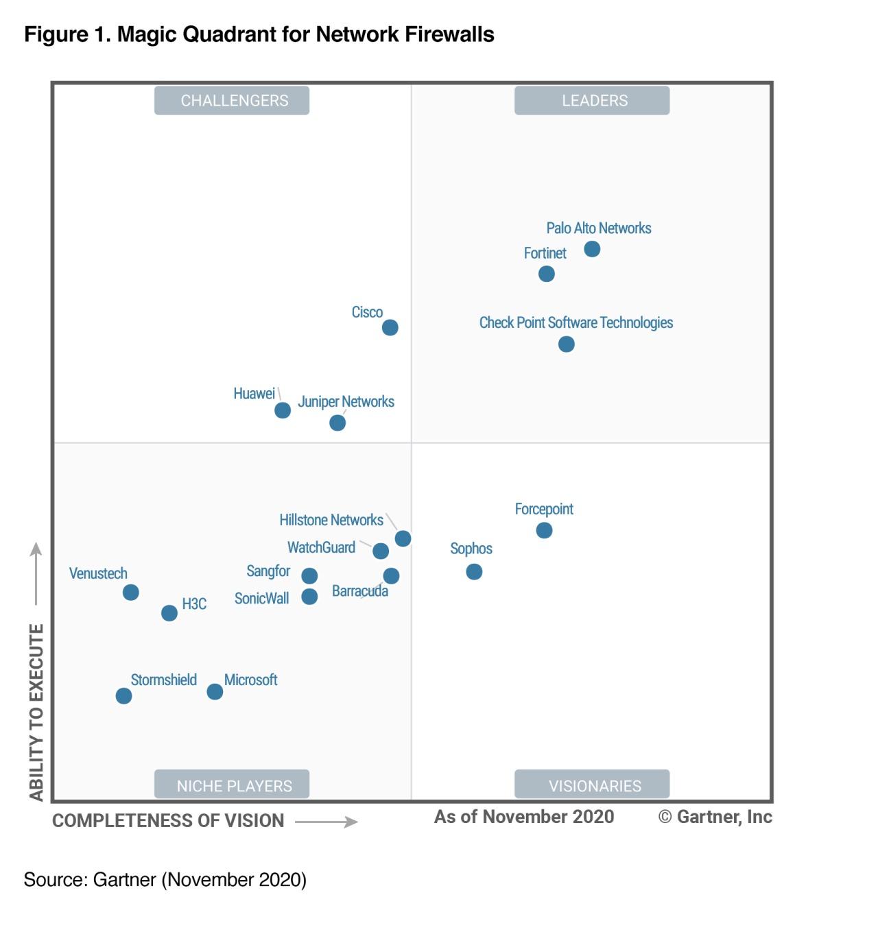 Fortinet là Leader theo đánh giá của Gartner cho Network Firewalls