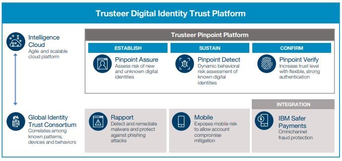 IBM Trusteer_2