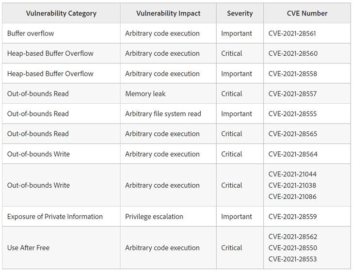 Hacker đang tích cực khai thác lỗ hổng Zero-Day của Adobe Reader_2