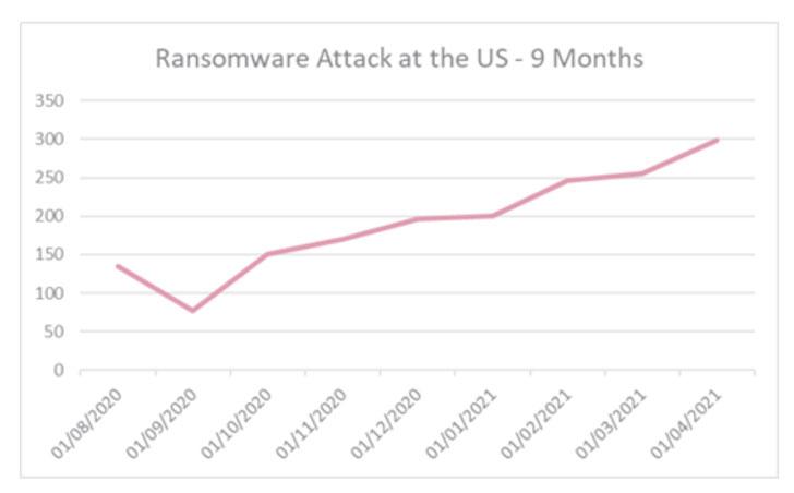 phát triển của ransomware