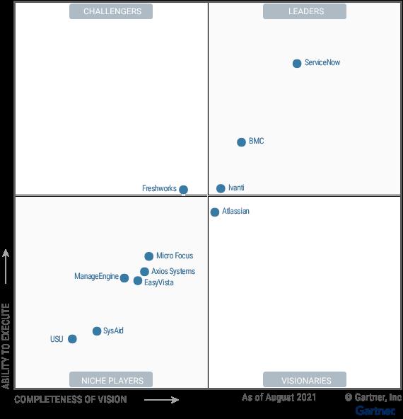 BMC được vinh danh là Leader của IT Service Management (ITSM) Tools